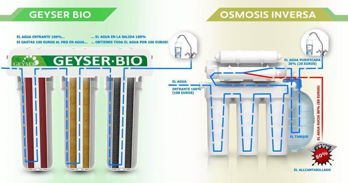 Filtro de 3 fases GEYSER BIO