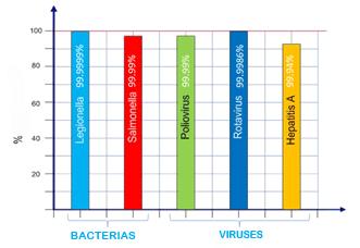 Účinnost odstranění virů v biologické kazetě Aragon 2